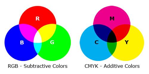rgb-vs-cmyk-spot-color