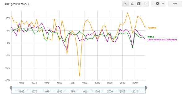 GDP comparativo