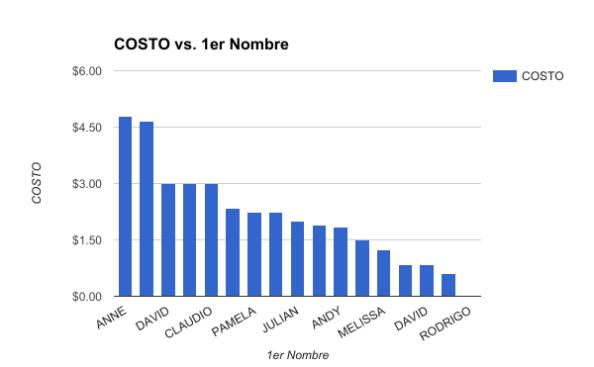 COSTO VS. NOMBRE