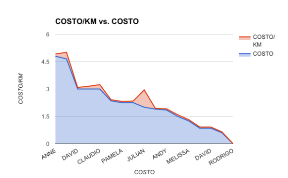 COSTOKM VS COSTO