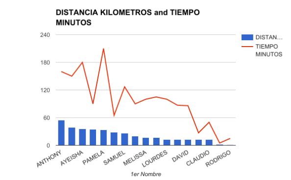 DISTANCIA VS. TIEMPO