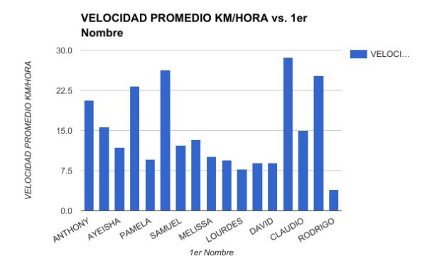 VELOCIDAD PROMEDIO DE CADA ESTUDIANTE