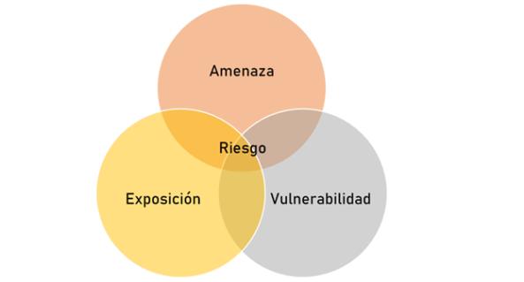 Diagrama riesgo