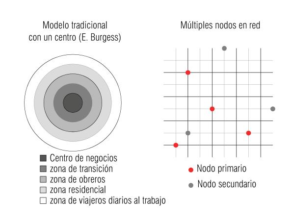 diagramas concéntrico y red-Vista