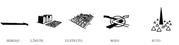 Elementos de la imagen de la ciudad